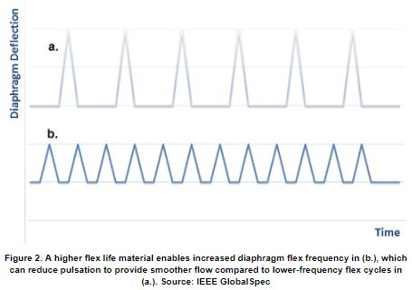 Pump Diaphragm Flex Frequency | Technical Article